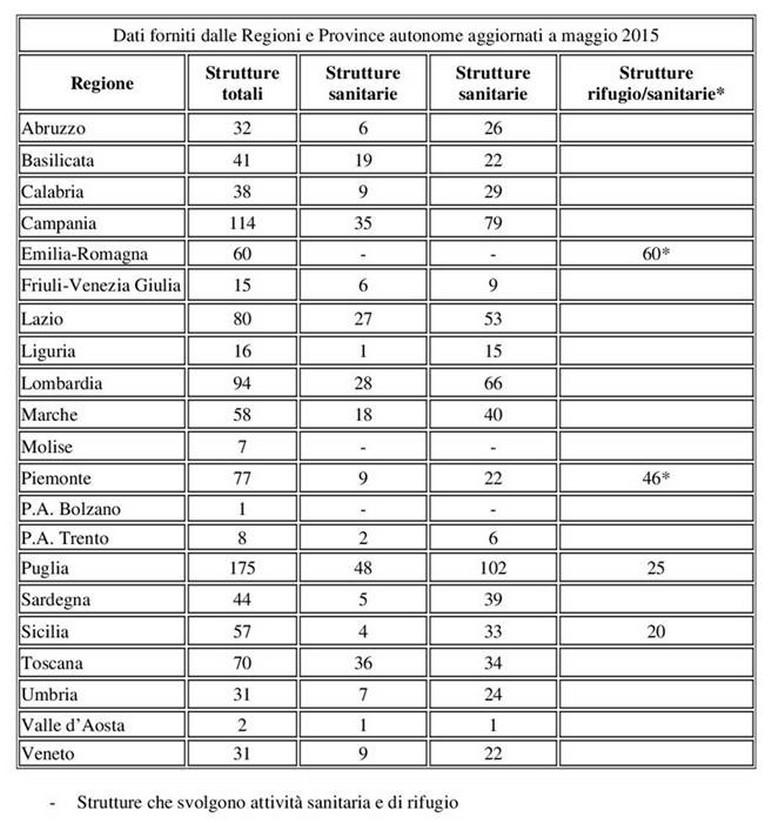 Al maggio 2015 i canili sanitari e i rifugi autorizzati sono 1.051 così  distribuiti  www.salute.gov.it . 97f91a9604